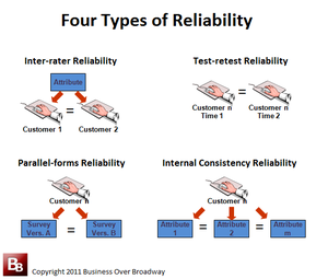 the relationship between reliability and validity pdf