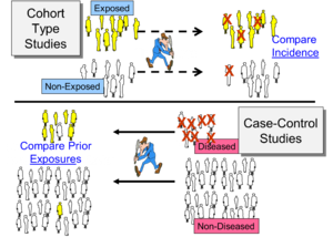 Advantages of cohort study